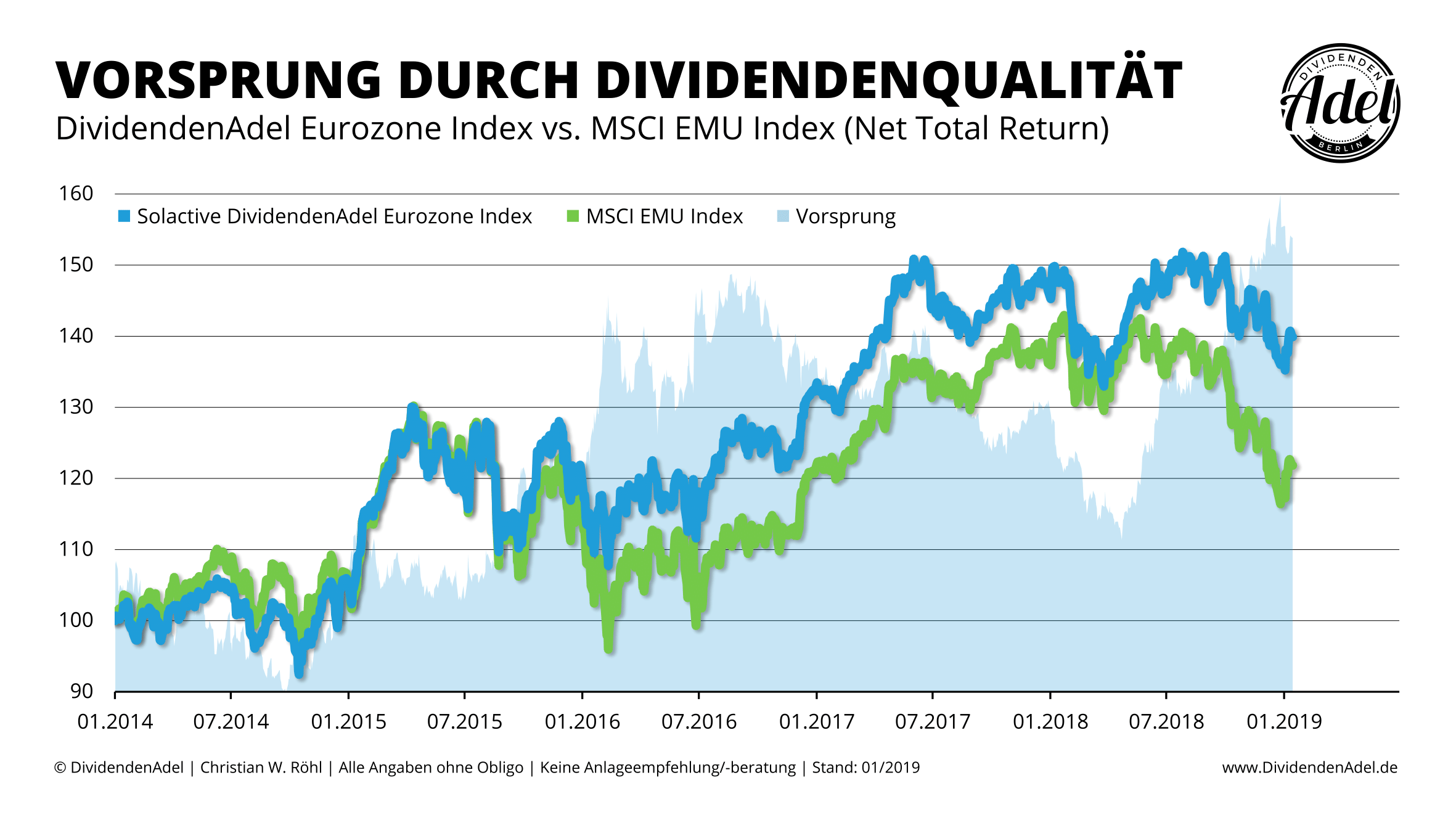2019-01-15 Solactive DividendenAdel Eurozone Index vs. MSCI EMU Index ab 01-2014-1