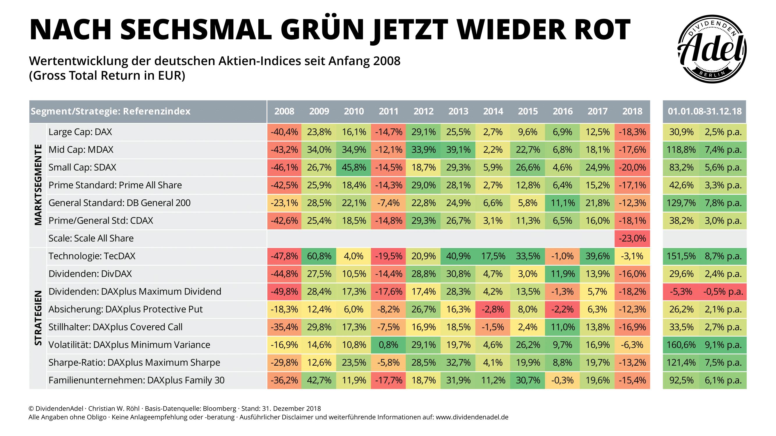Deutsche Indices Wertentwicklung YoY 2008-18