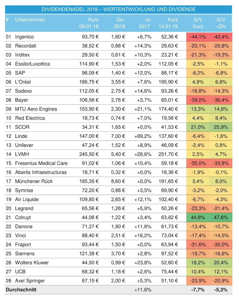 DividendenAdel Eurozone Bilanz 2018