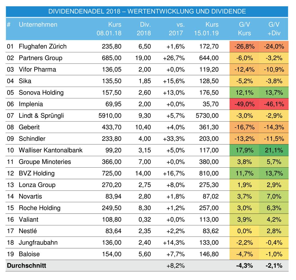 DividendenAdel Schweiz 2018 Bilanz