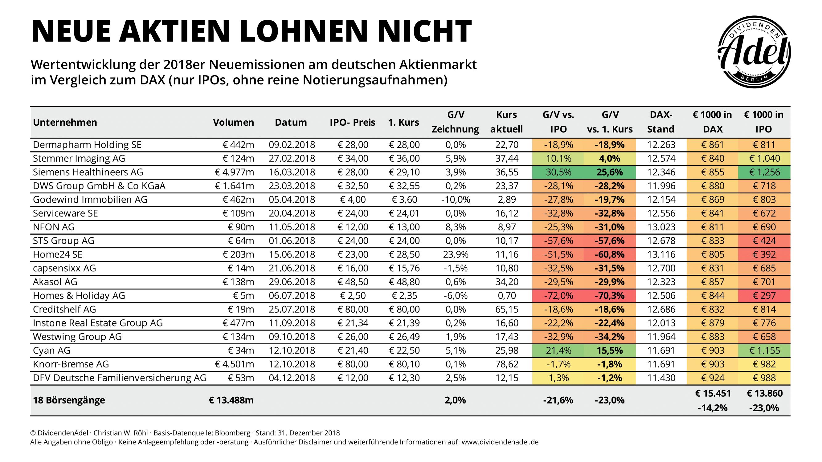 Neuemissionen 2018 Statistik