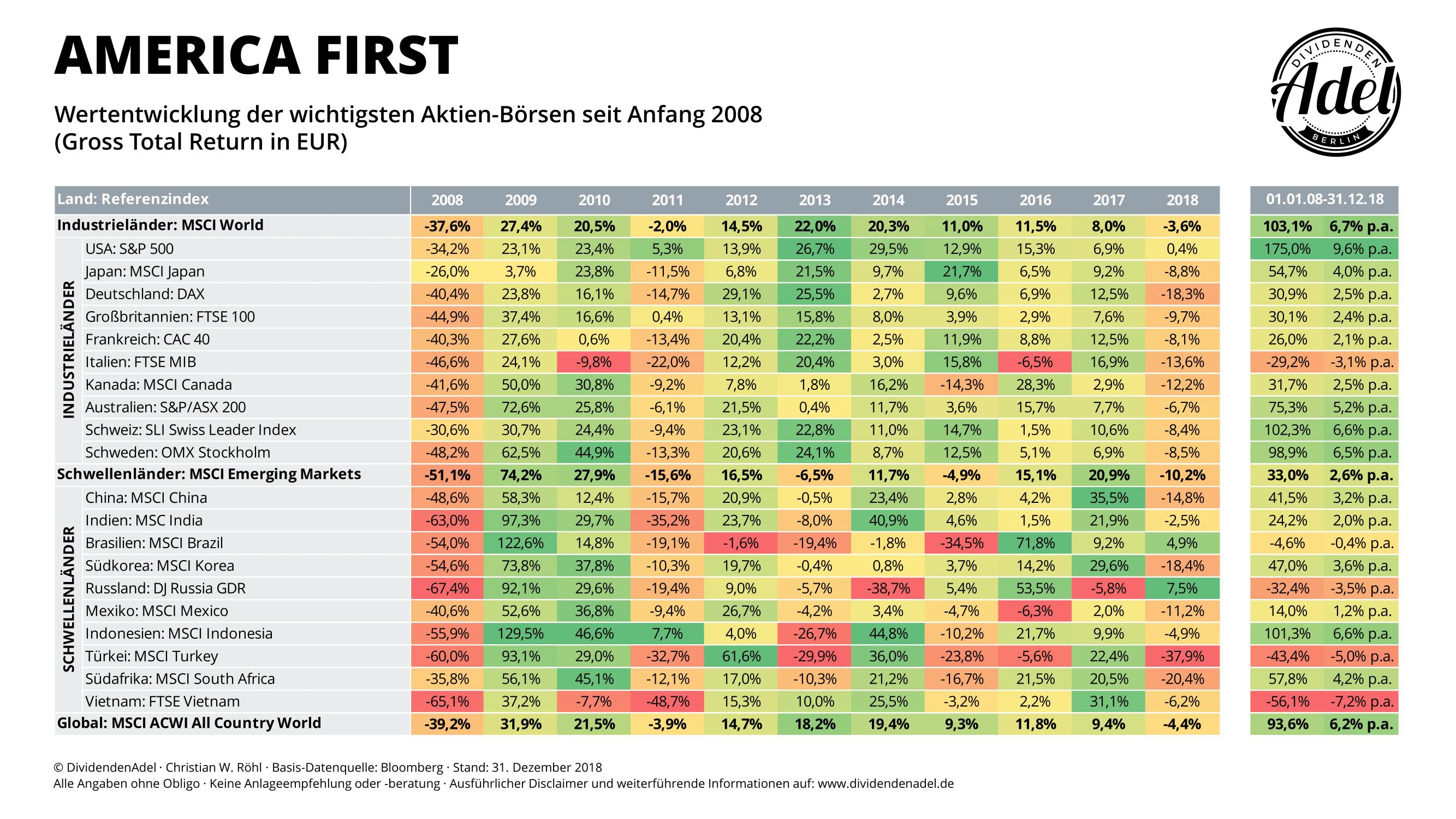 Top Länder-Indices Wertentwicklung YoY 2008-18