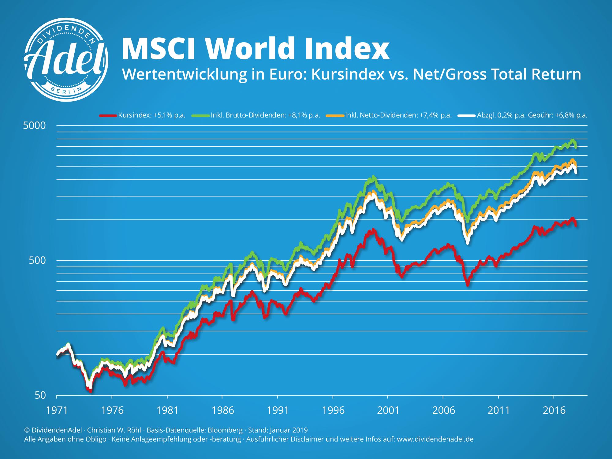MSCI World Renditedreieck Index-Varianten