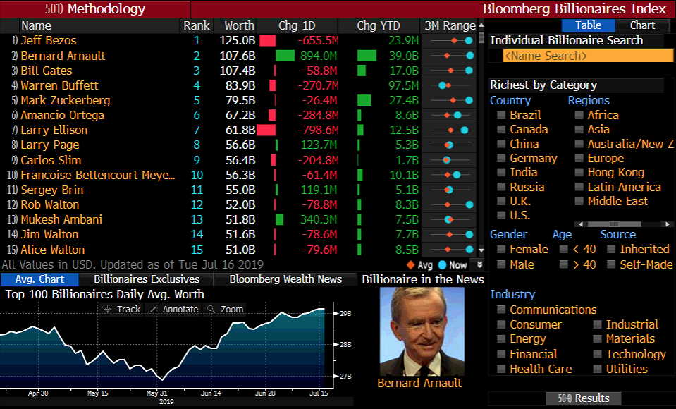 Bloomberg Billionaires Index LVMH Arnault
