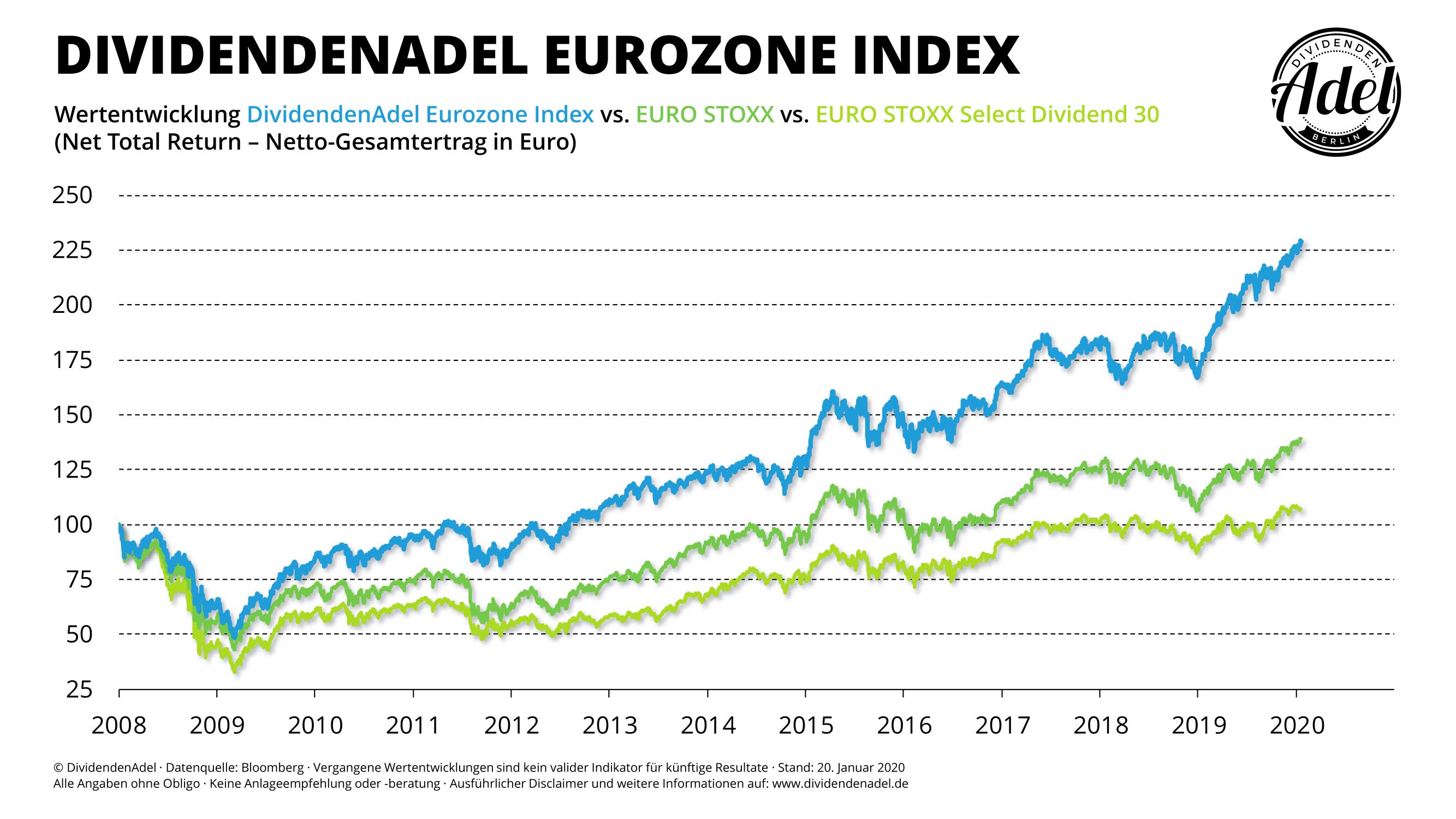 2012-01-20 DividendenAdel Eurozone Index seit 2008
