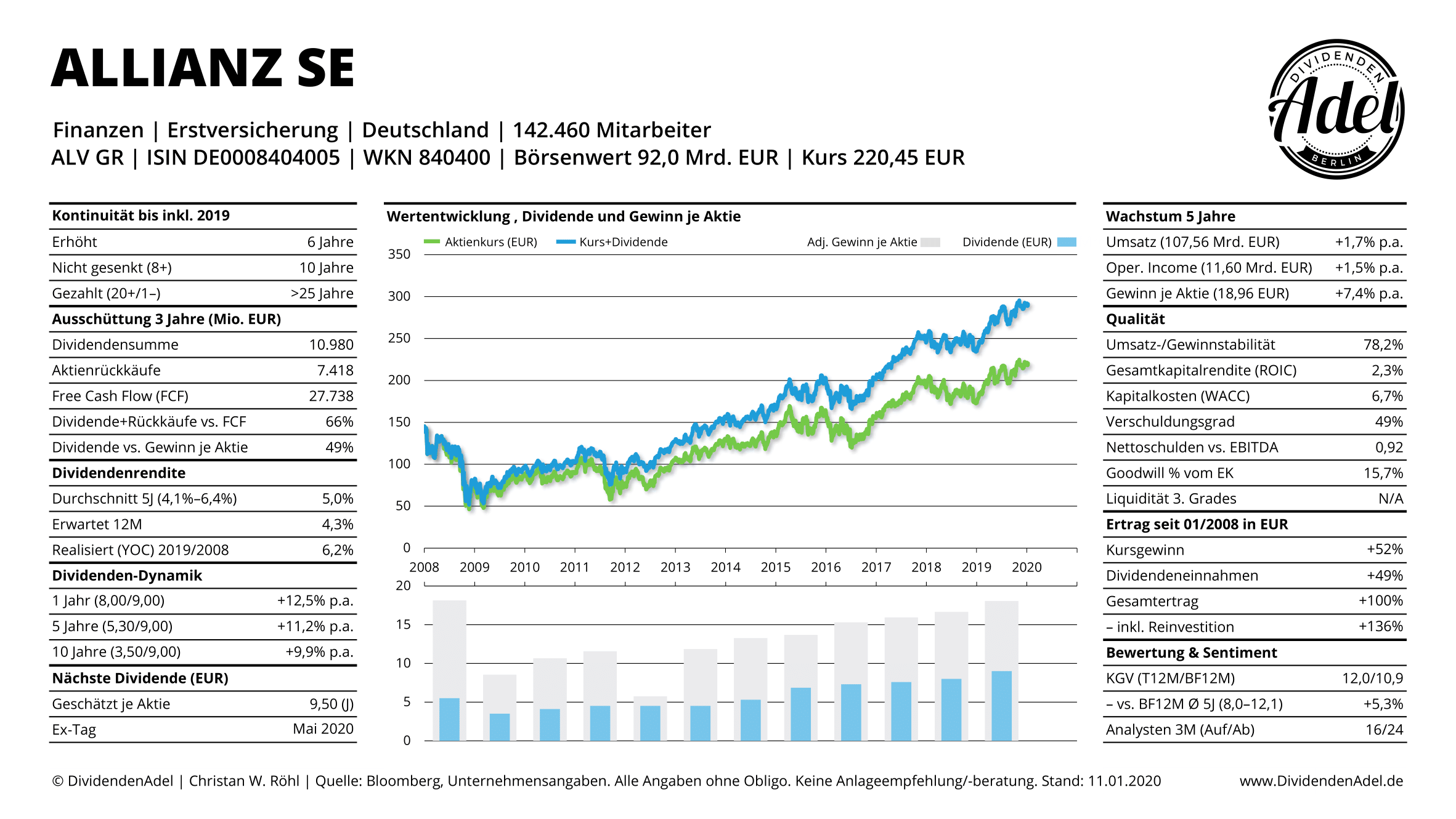 DividendenAdel Eurozone Allianz