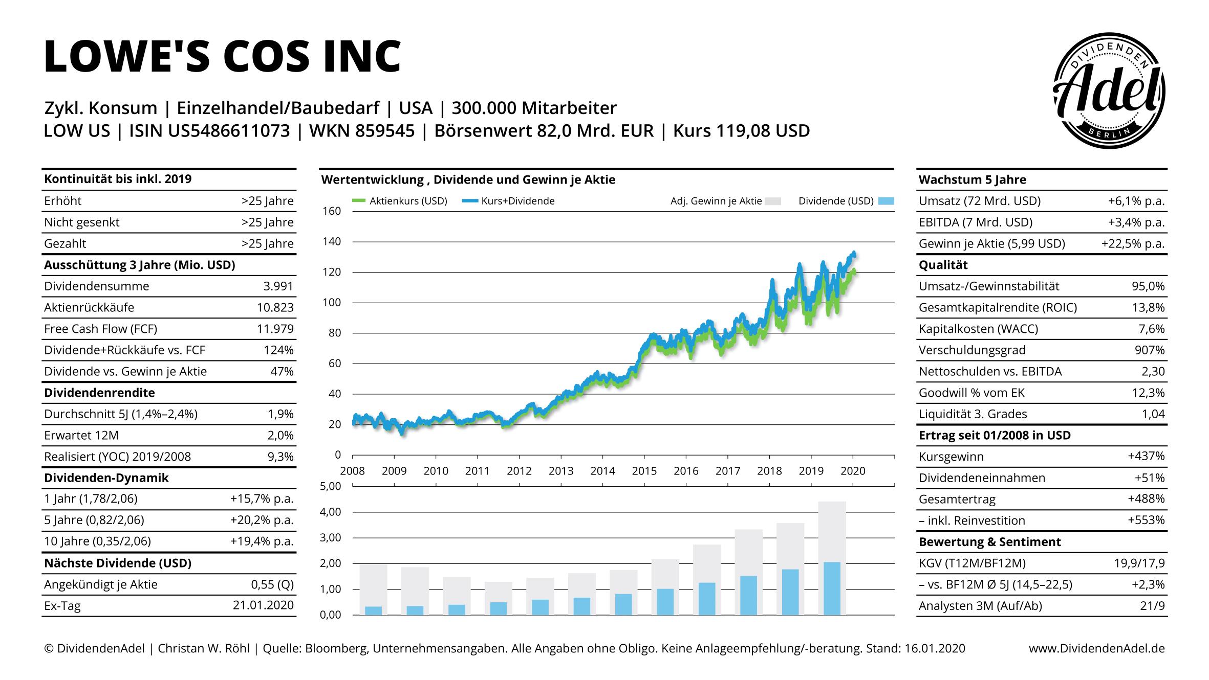 2020-01-16 LOWE'S COS INC DividendenAdel Profil+-1