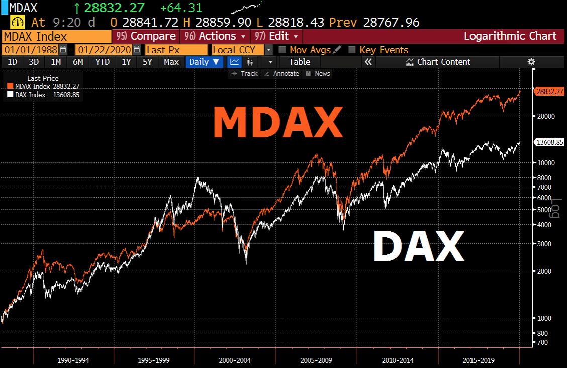 2020-01-22 DAX vs. MDAX seit 1988