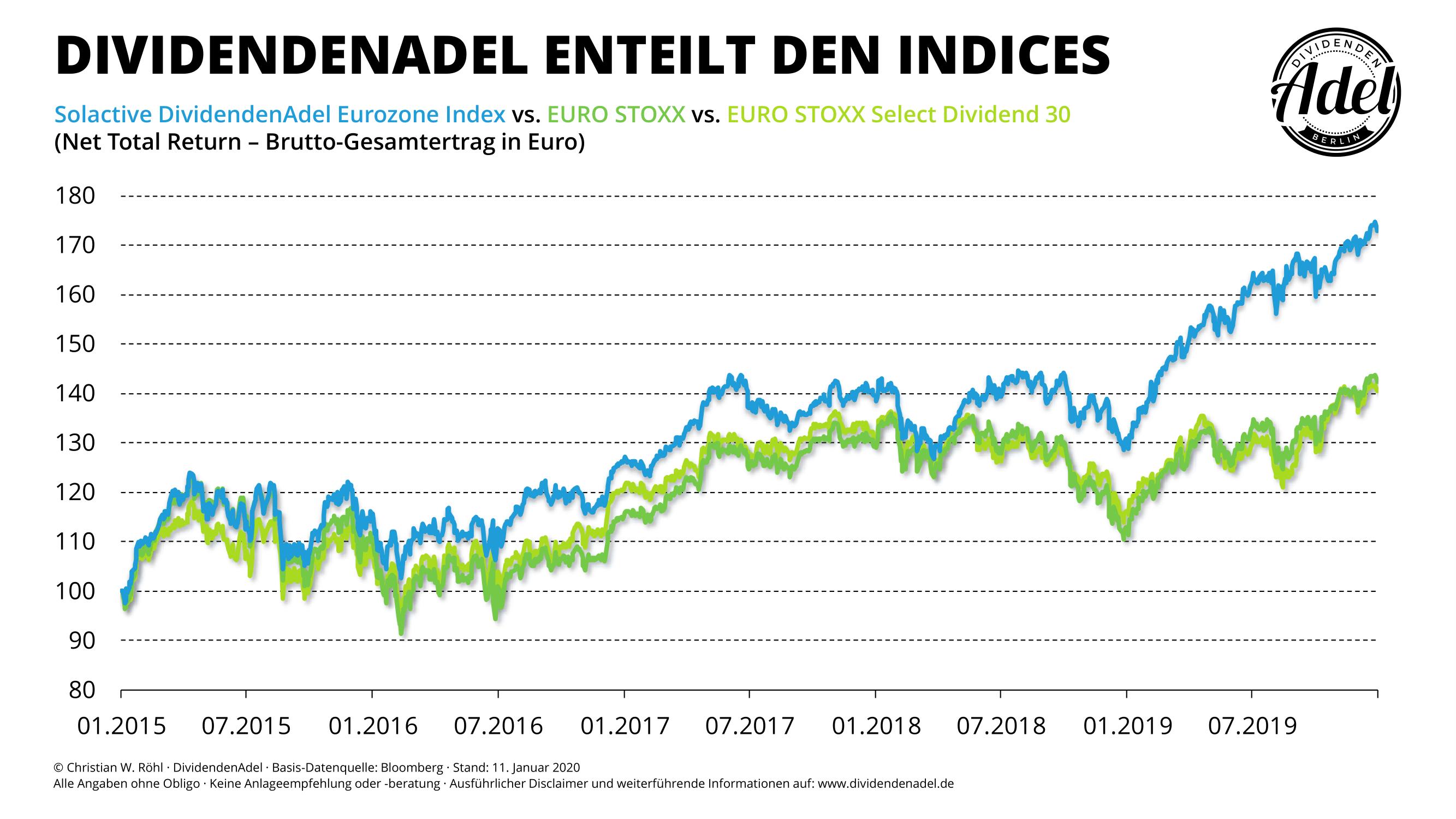 DividendenAdel Eurozone vs. EURO STOXX seit 2015