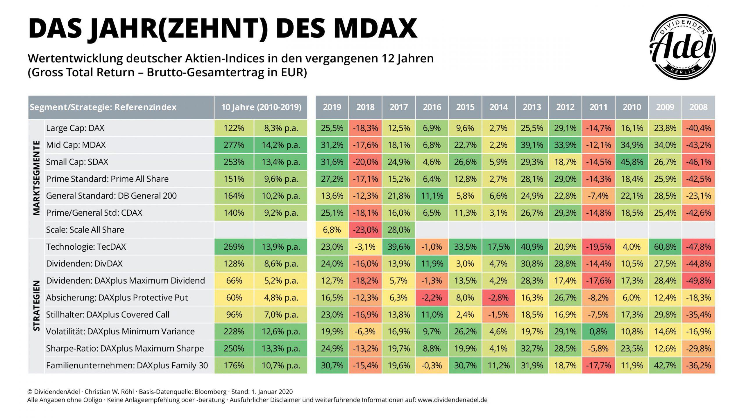 DividendenAdel Indexmonitor 2019 Deutschland