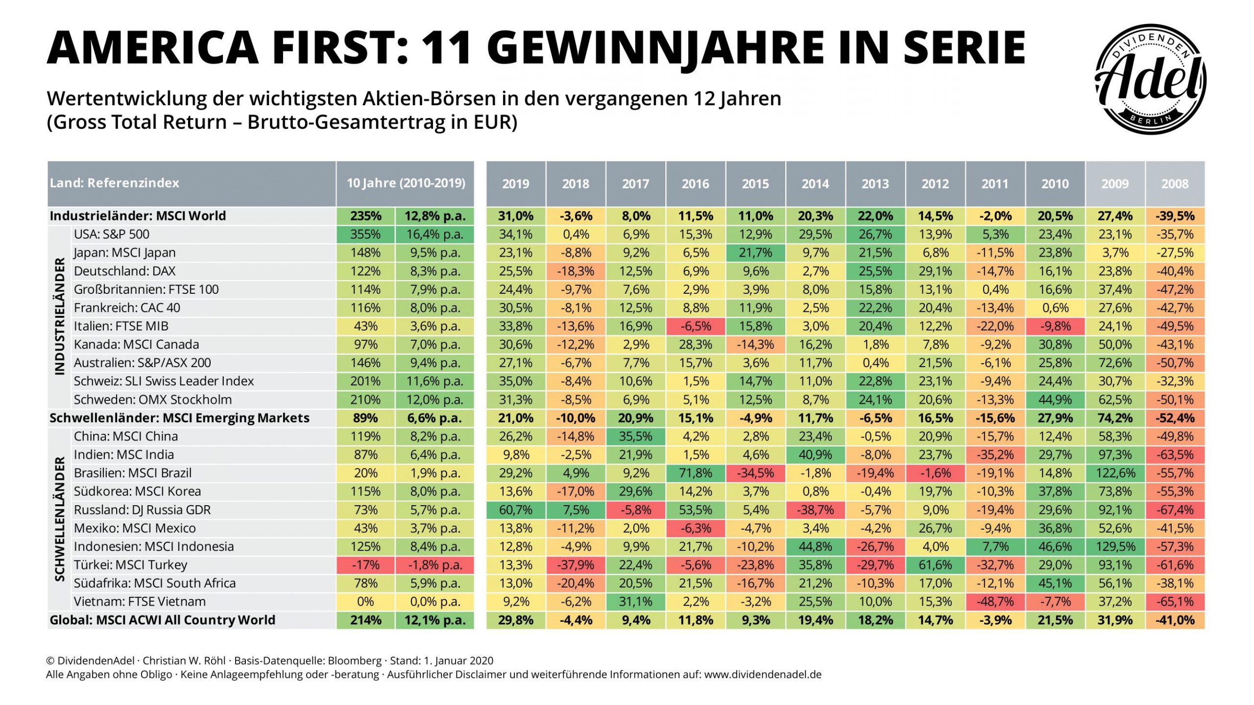 DividendenAdel Indexmonitor 2019 Länder-Indices
