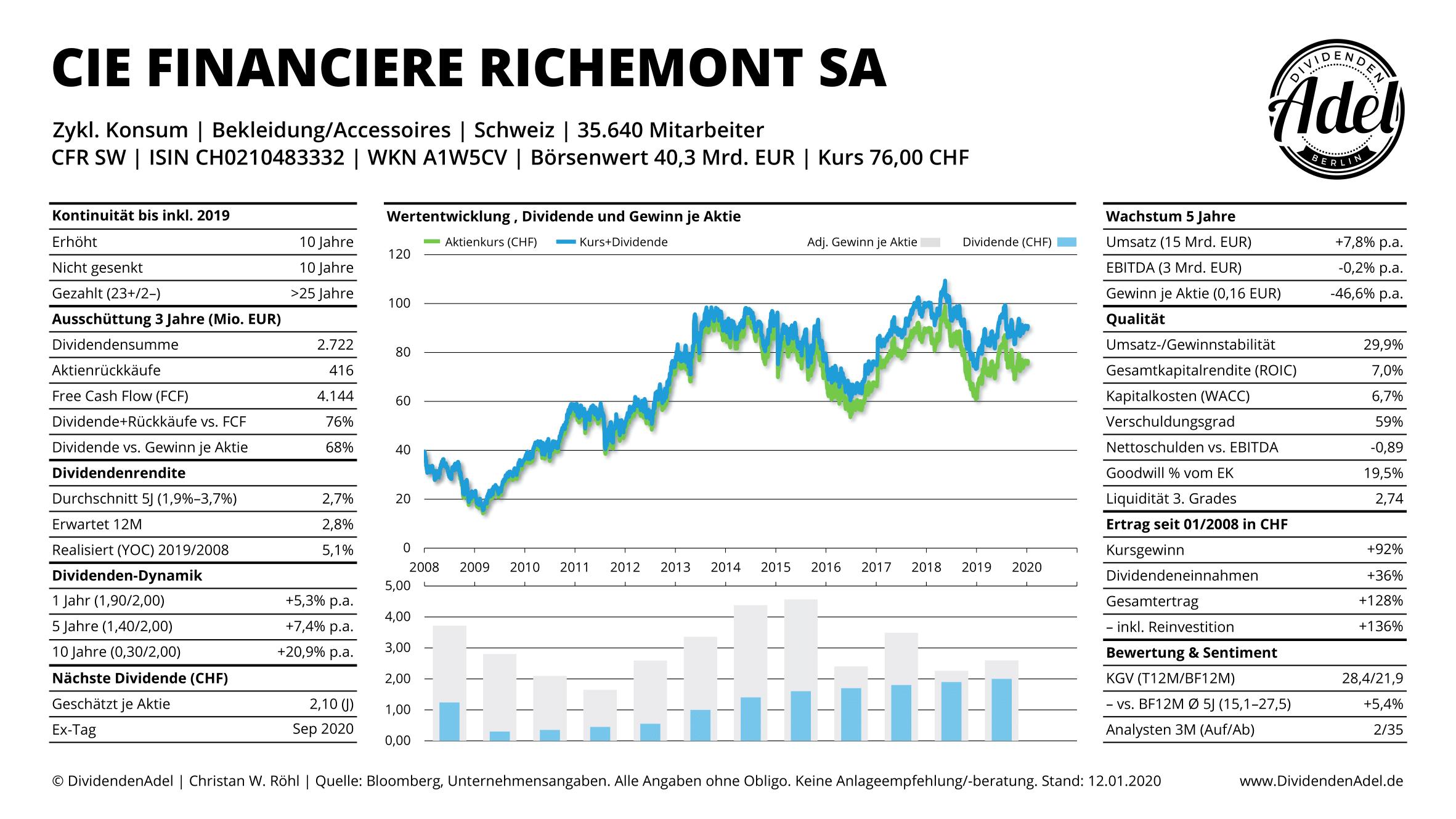 DividendenAdel Schweiz 2020 Richemont