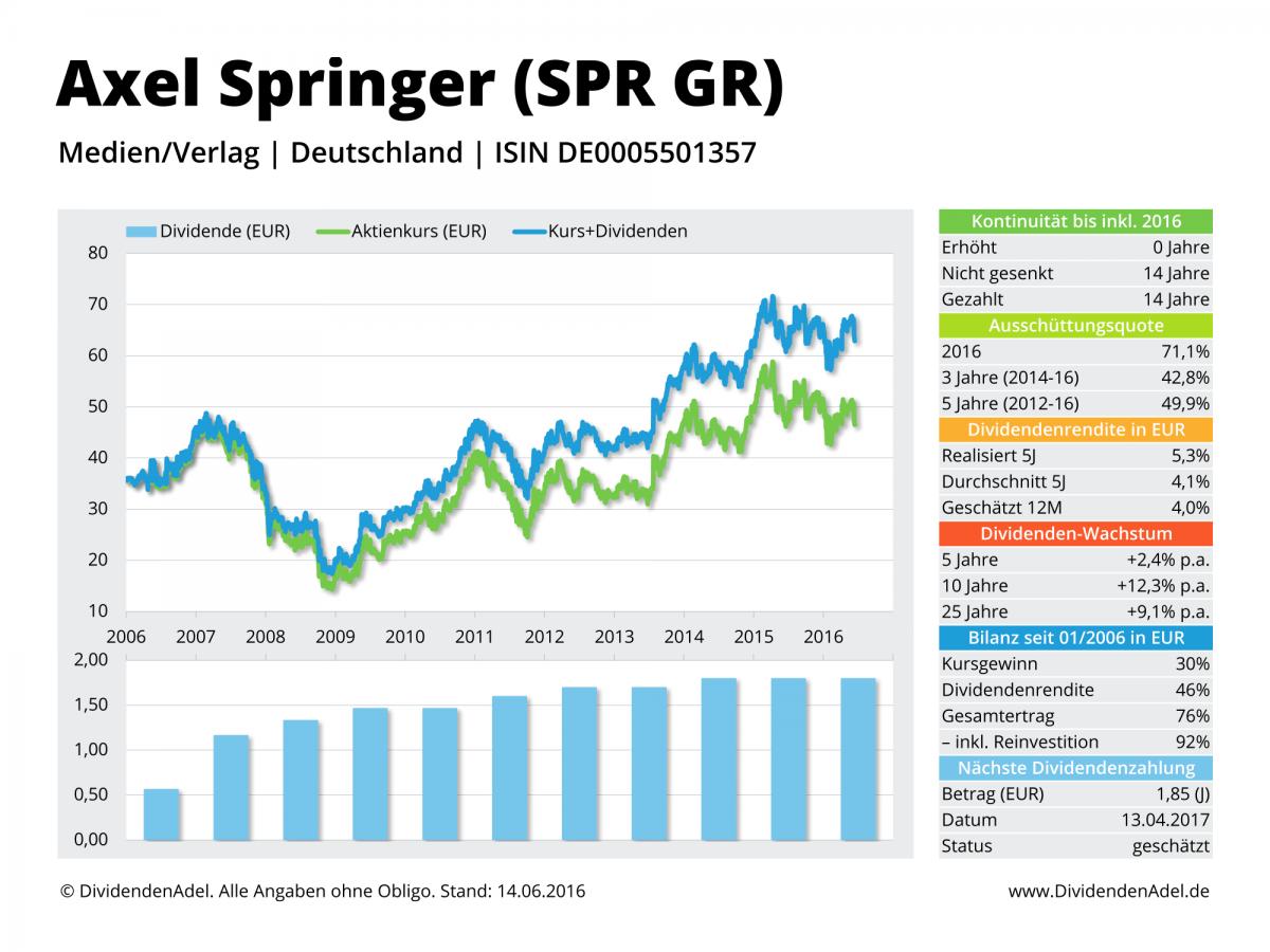 2016-06-14 Dividendenprofil  SPR GR ab 2006 Web-1
