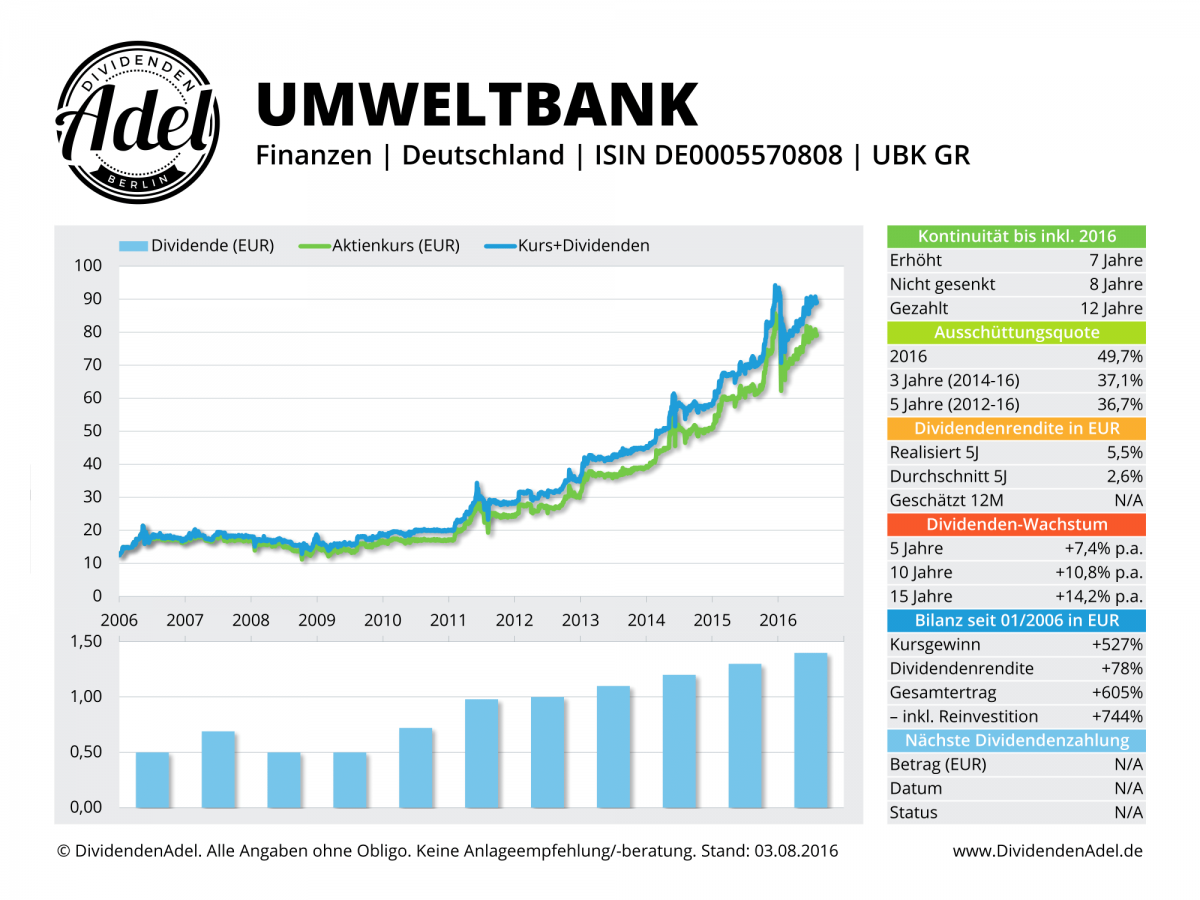 2016-08-03 Dividendenprofil 01 UBK GR ab 2006-1