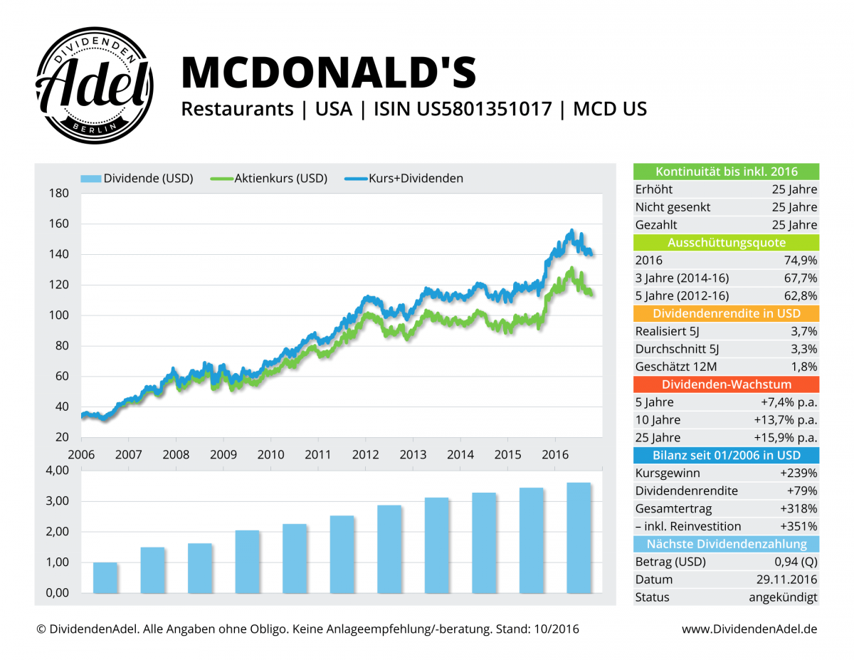 DividendenAdel Top 7 Restaurants Fastfood