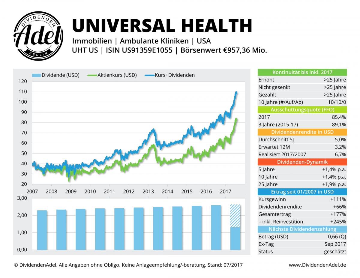 2017-07-27 25 UNIVERSAL HEALTH DividendenAdel-Profil ab 2007-1