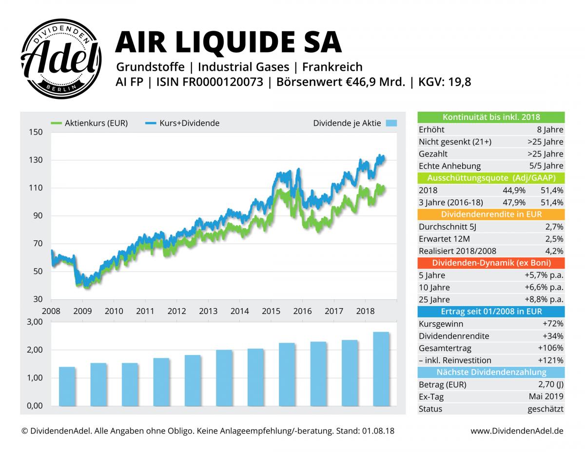 2018-08-01 01 AIR LIQUIDE SA DividendenAdel-Profil-1