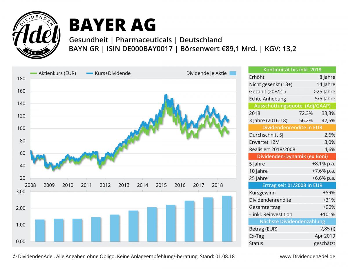 2018-08-01 02 BAYER AG-REG DividendenAdel-Profil-1